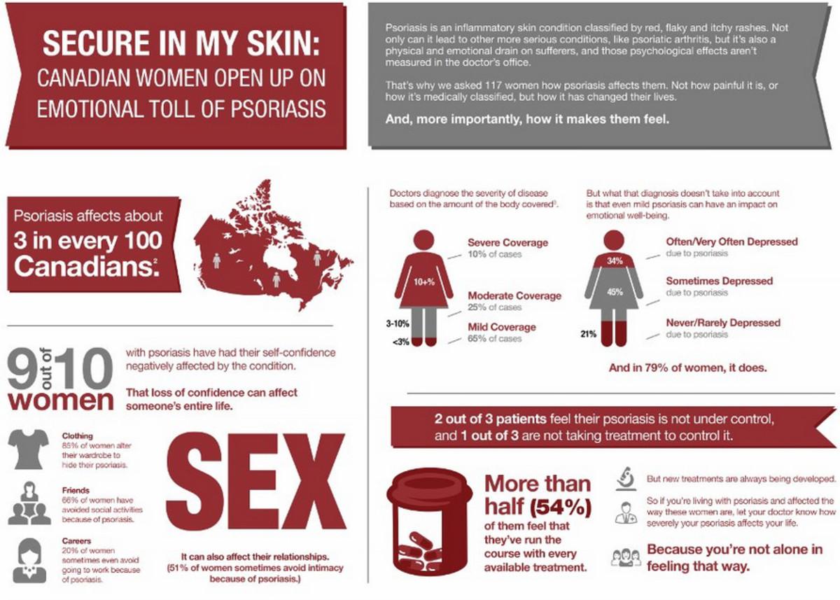 Psoriasis infographic_communautepsoriasis.ca